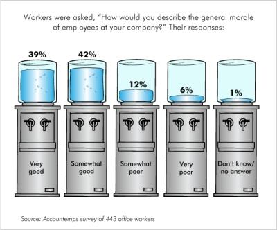 Worker Morale